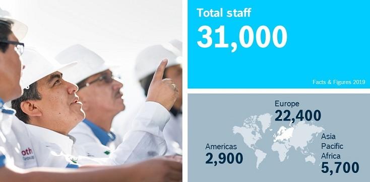 Număr total de angajați și pentru fiecare regiune